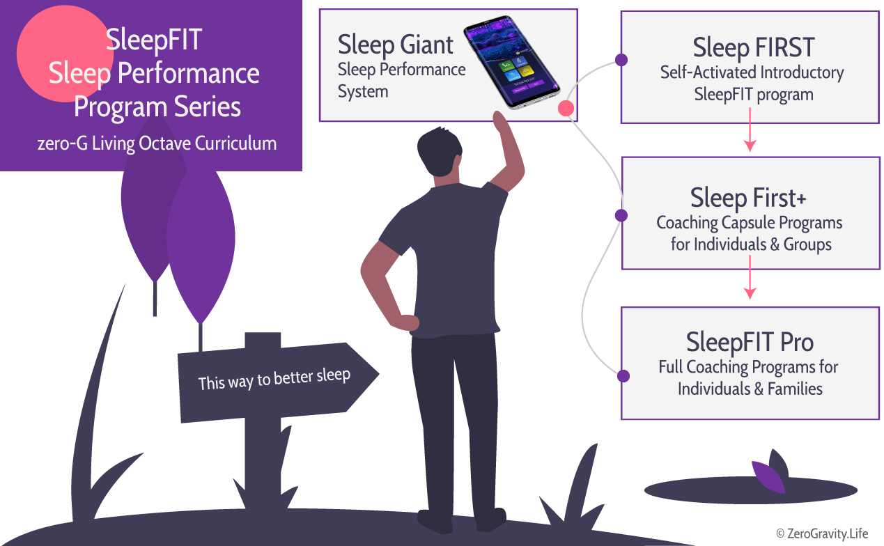 illustration showing the SleepFit curriculum and programs. Figure selecting Sleep Giant block and showing connection to the other courses and coaching programs described below